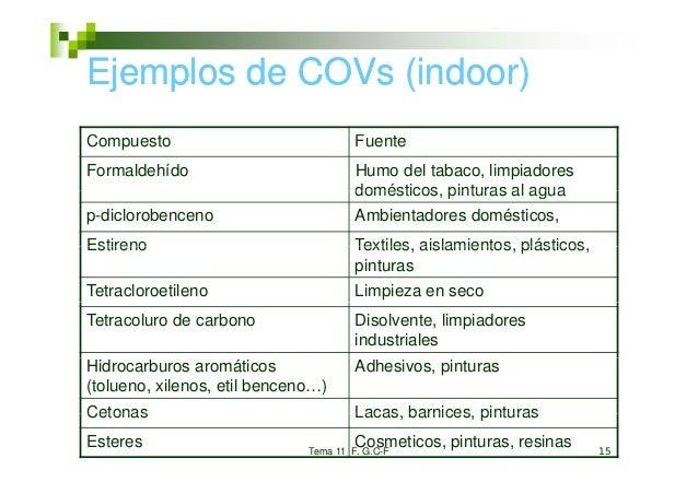Ejemplos de COVs (indoor)CompuestoC                                      Fuente                                       FFor...