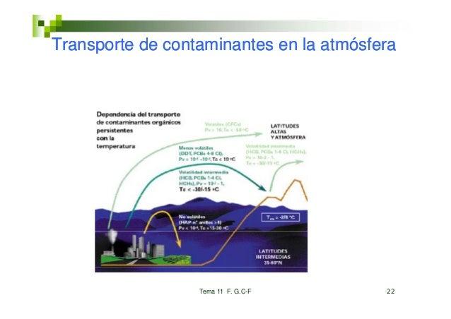 Transporte de contaminantes en la atmósfera     p                  Tema 11 F. G.C-F       22