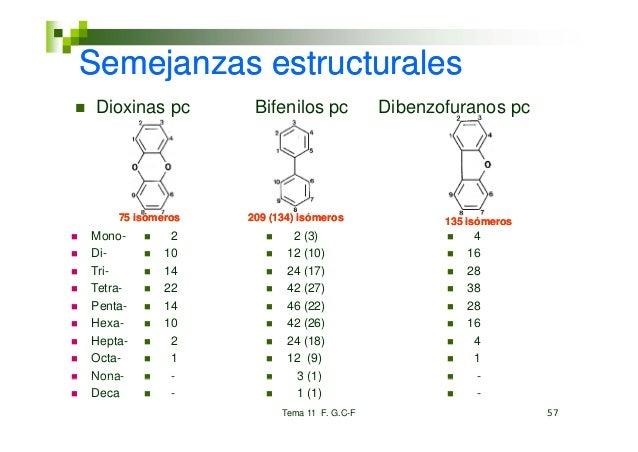 Semejanzas estructurales Dioxinas pc       Bifenilos pc            Dibenzofuranos pc    75 isómeros   209 (134) isómeros  ...