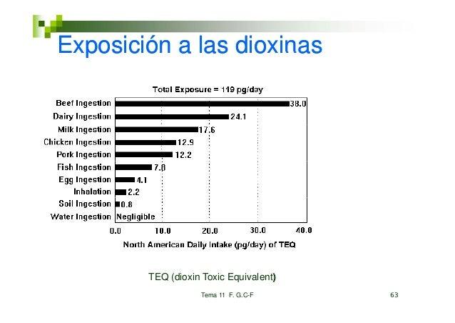 Exposición a las dioxinas        TEQ (dioxin Toxic Equivalent)                                    )                   Tema...