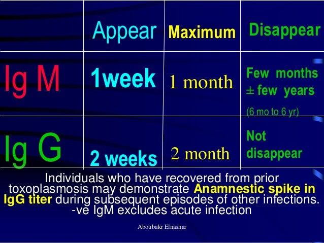 Diagnosis Of Rubella In Pregnancy-Igg And Igm
