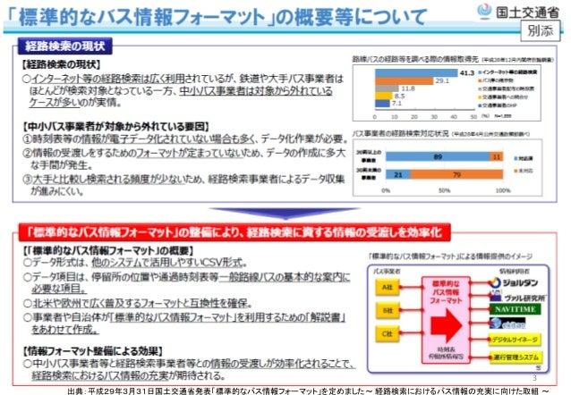 富山県における標準的なバス情報フォーマットによるオープンデータ化の取組み Slide 3