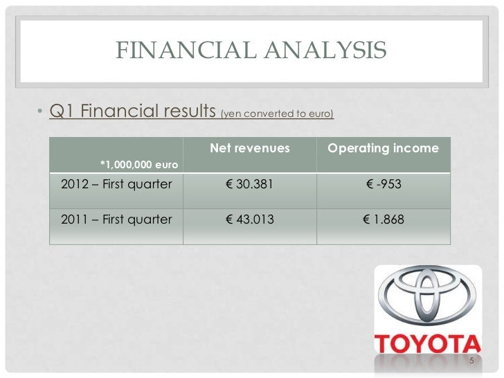 toyota economic analysis One of the first steps before making an investment is to do an industrial analysis of the current market trends that will affect bottom line explore the industry trends and analysis for each major economic sector below.