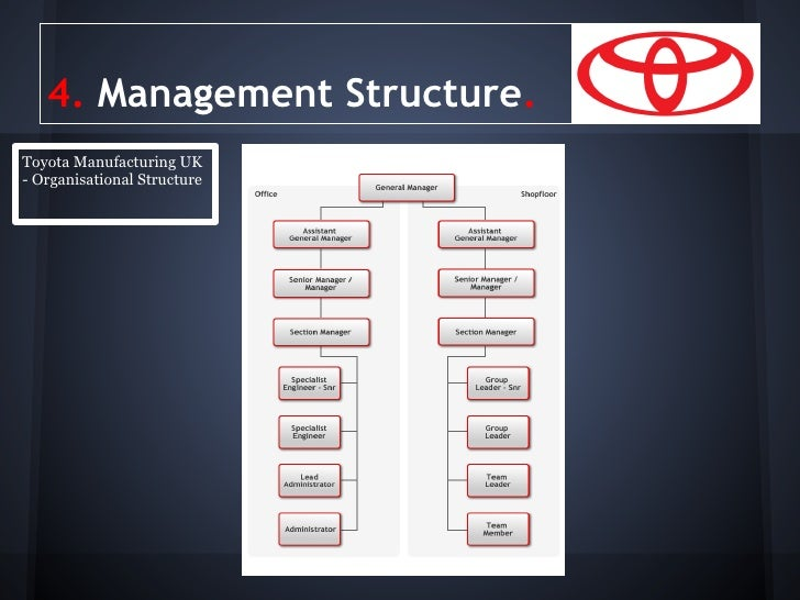 the structure and culture of toyota motor corporation 18082018  the toyota culture is something that many organizations strive to replicate processes are put into place to create and maintain a lean culture one.