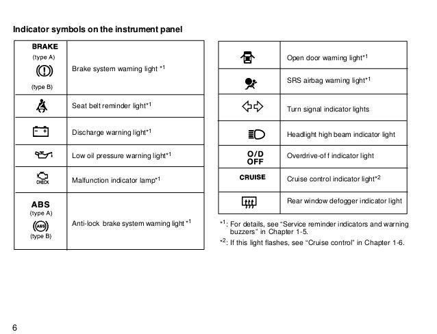 On A Dodge Caravan Dashboard Warning Lights Symbols Wiring
