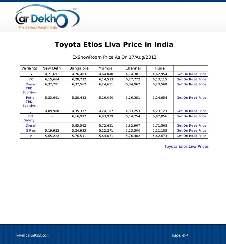 Toyota Etios Liva Price 17aug2012