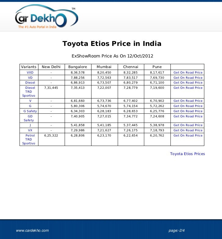 Toyota Etios Price 11oct2012