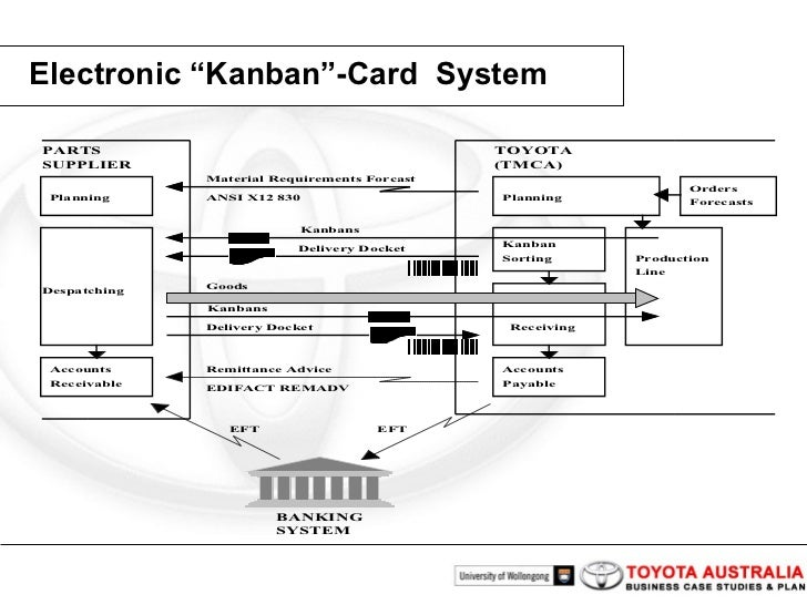 toyota production system and kanban system Kanban-driven parts feeding within a semi-automated o-shaped assembly   toyota production system: beyond large-scale production.