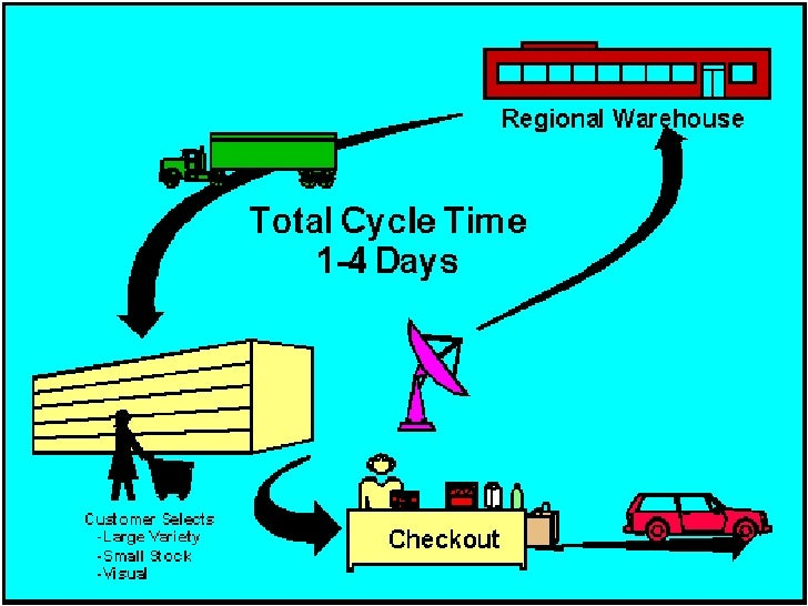 roles of mis in toyota A warehouse management system (wms) is a software application, designed to  support and  this function may also be used to divide individual orders into  logical work units and the ability to assign them to separate individuals potentially  for.