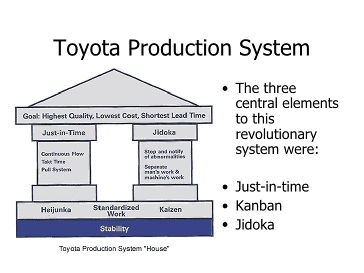 Toyota Production System The Three