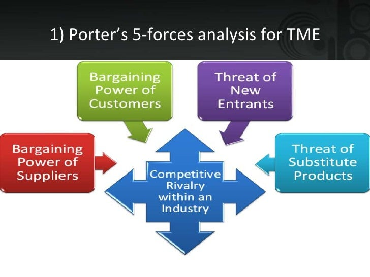 porter five forces analysis of toyota External analysis of general motors  external environment of gm motors as per porter's five forces analysis is as follows  , toyota, chrysler, nissan.