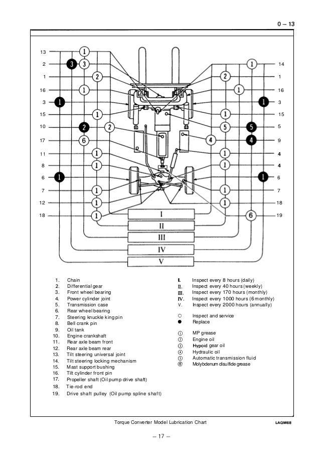 Toyota 5 fg45 forklift service repair manual
