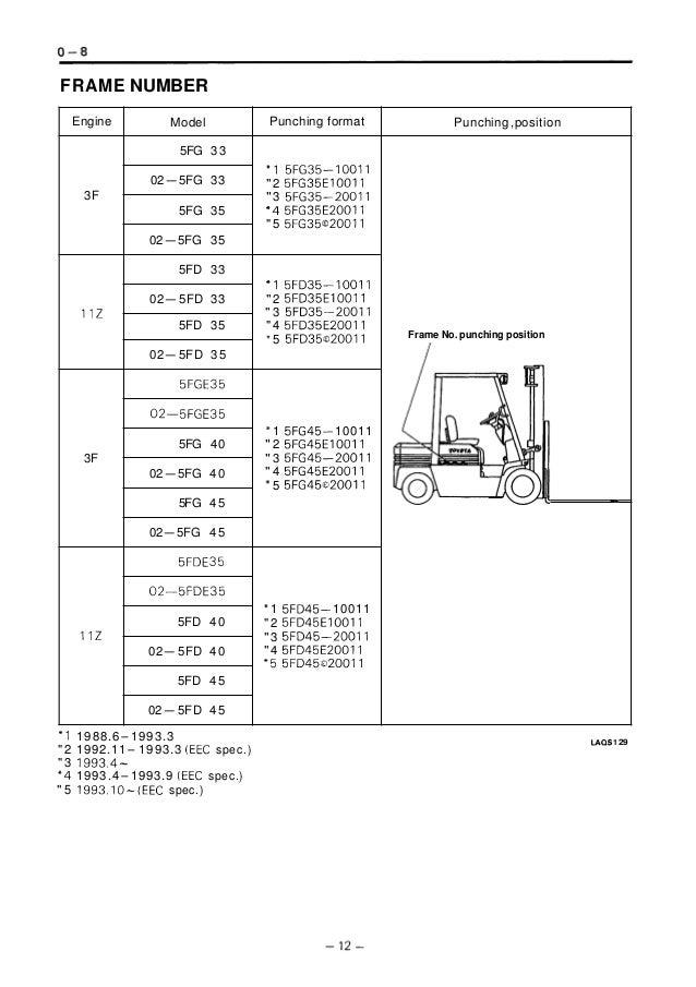 Toyota 5 fge35 forklift service repair manual