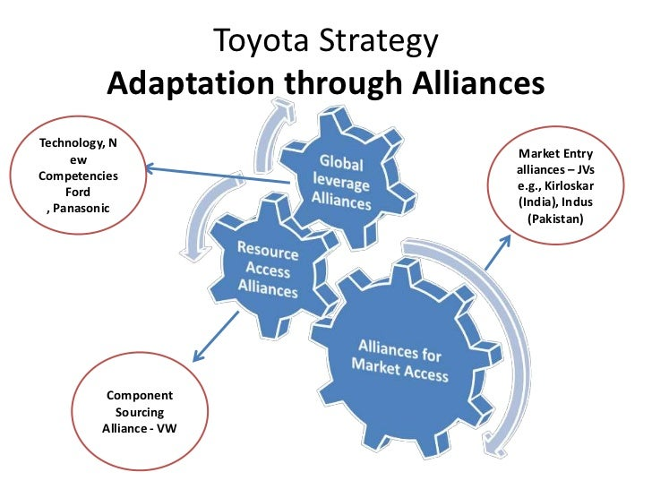 toyota global strategy Toyota may lose global sales lead to vw without new china strategy print toyota is predicting that its global deliveries will decline 1 percent in 2015 to 10.