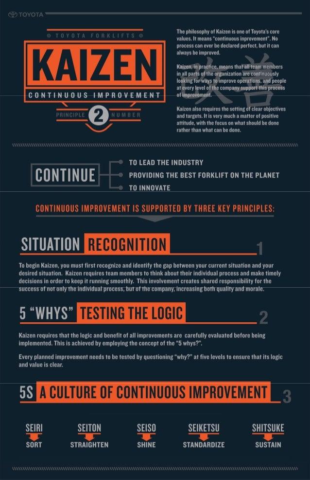 Toyota Kaizen 5S #Infographic