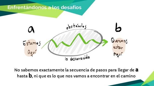 Las 4 rutinas de la Improvement Kata Entender la Dirección (desafío) Establecer la Siguiente Condición Objetivo Comprender...