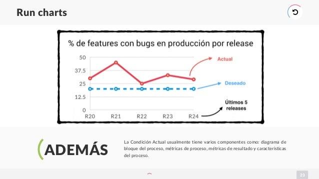 23 Run charts ) ADEMÁS La Condición Actual usualmente tiene varios componentes como: diagrama de bloque del proceso, métri...