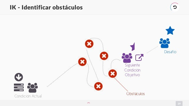 29 IK - Identificar obstáculos ) ○ ,1 Condición Actual ⋆ , 2 Desafío ⋆ , Siguiente Condición Objetivo 6 6 6 6 6 Obstáculos
