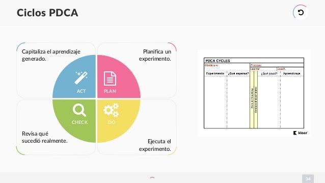 Capitaliza el aprendizaje generado. Planifica un experimento. Ejecuta el experimento. Revisa qué sucedió realmente. 34 Cic...