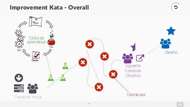 36 Improvement Kata - Overall ) ○ ,1 Condición Actual ⋆ , 2 Desafío ⋆ , Siguiente Condición Objetivo 6 6 6 6 6 Obstáculos ...