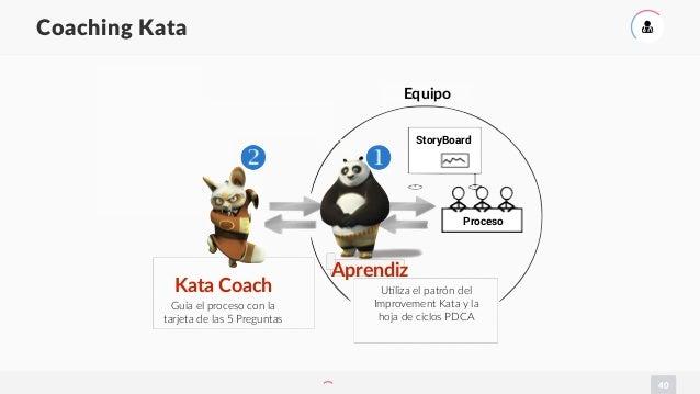 40 Coaching Kata ( Kata Coach Guía el proceso con la tarjeta de las 5 Preguntas Aprendiz UYliza el patrón del Improvement ...