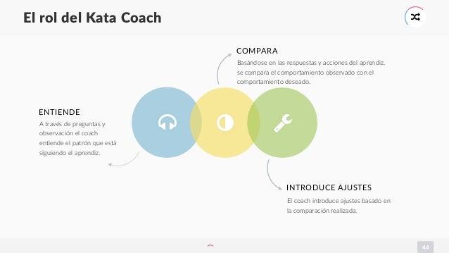 44 El rol del Kata Coach * <= COMPARA > Basándose en las respuestas y acciones del aprendiz, se compara el comportamiento ...
