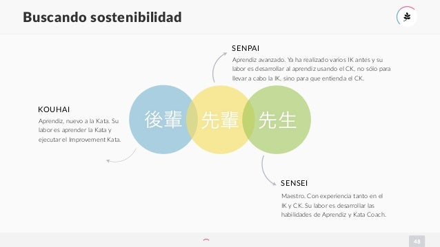 48 Buscando sostenibilidad ' 先輩後輩 SENPAI 先生 Aprendiz avanzado. Ya ha realizado varios IK antes y su labor es desarrollar a...