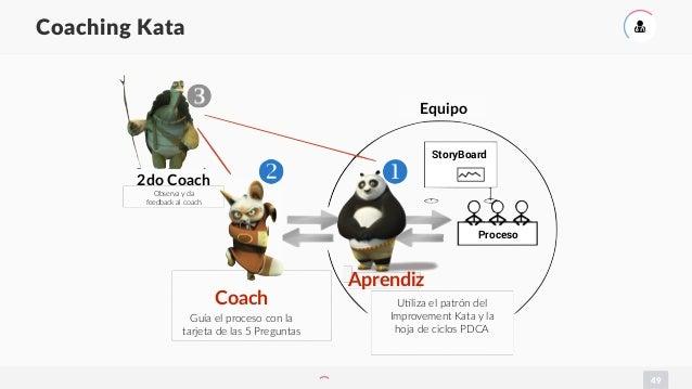 49 Coaching Kata ( 2do Coach Observa y da feedback al coach Coach Guía el proceso con la tarjeta de las 5 Preguntas Aprend...