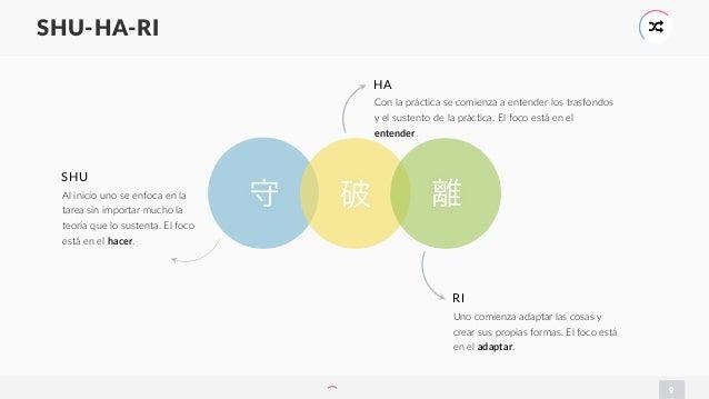 9 SHU-HA-RI * 破守 HA 離 Con la práctica se comienza a entender los trasfondos y el sustento de la práctica. El foco está en ...