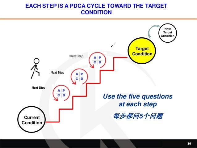 Toyota kata from lean implementation to a lasting lean transfor 35 36 sciox Choice Image