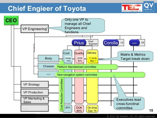 tqm toyota Total quality management: three case studies from around the world with organisations to run and big orders to fill, it's easy to see how some ceos inadvertently sacrifice quality for quantity.