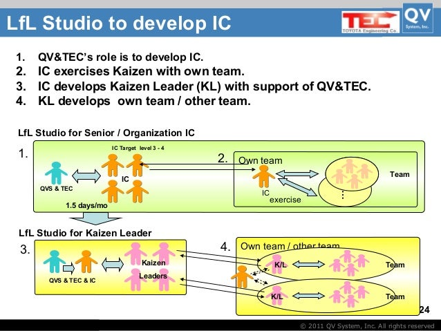 toyota management system The toyota production system requires a high level of management  in the toyota production system,  the just-in-time system, the main pillar of the toyota.