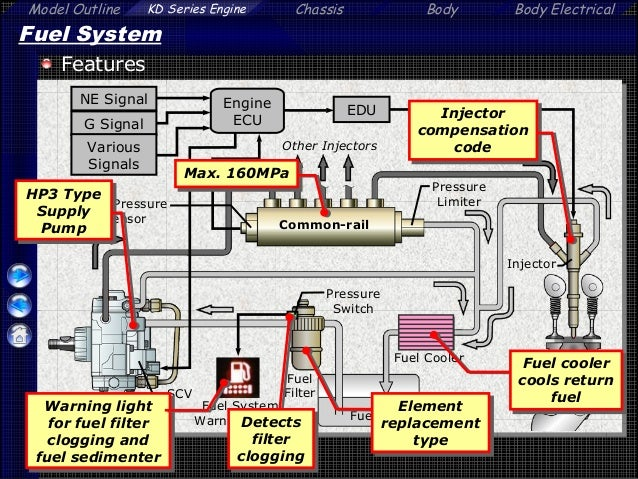 fuel system warning light other injectors