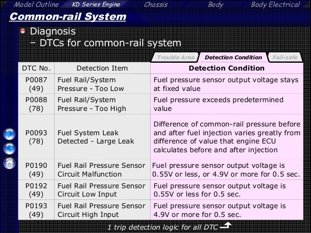 Mesin diesel toyota tipe 2 kd ftv 14 circuit high input trouble area 49 fandeluxe Images