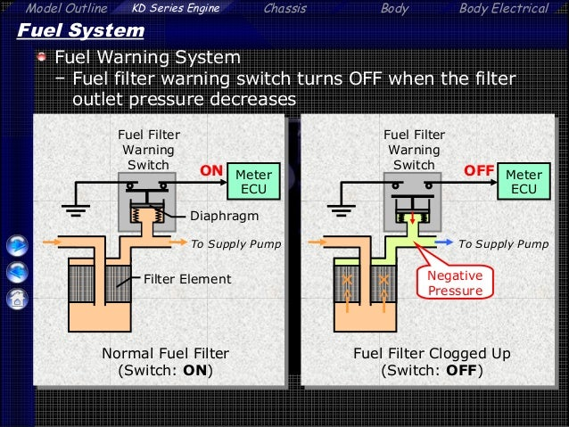 Mesin diesel toyota tipe 2 kd ftv 14 warning switchfuel filter 59 fandeluxe Images