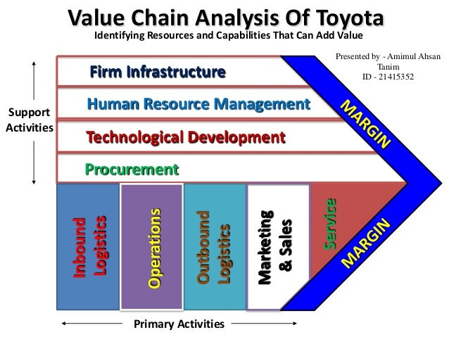 "Toyota Kata : the ""how"" of ""engaged leadership"""