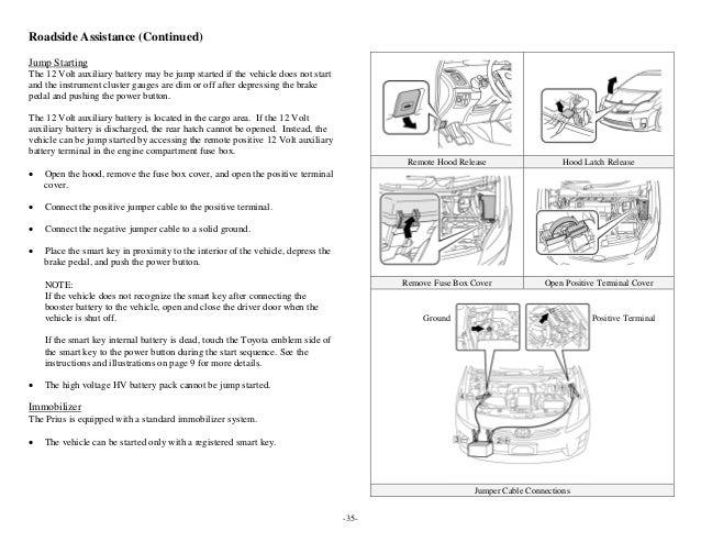 Toyota Prius Hev Erg 3rd Gen Manual