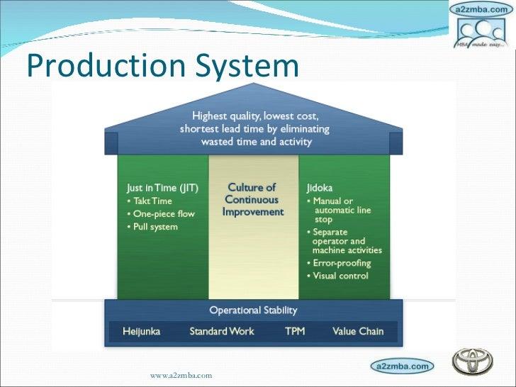 Kanban Toyota Production System Illustration Of The Toyota