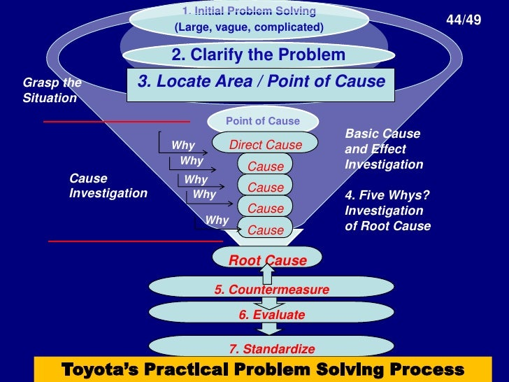 toyota management system Environmental management systems toyota's emss help us check that our activities comply with all applicable federal, state, provincial, territorial and local.