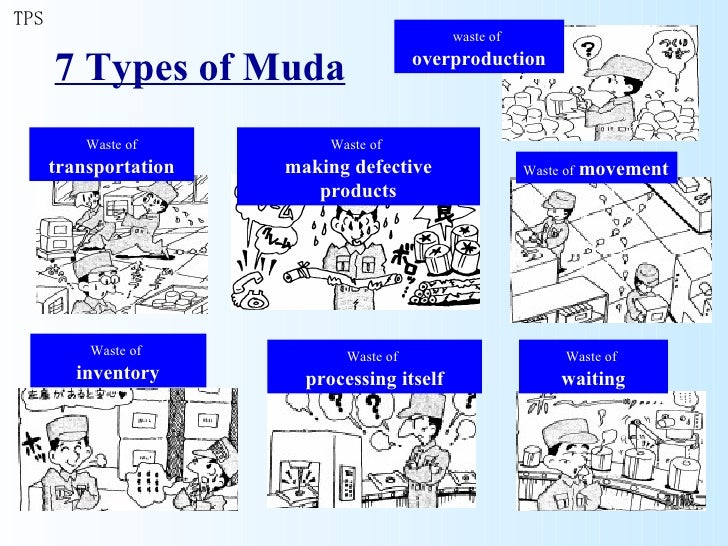 Value Chain Toyota Production System & 7 Muda