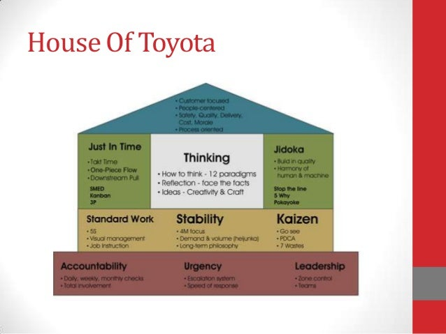 toyota production system human infrastructure Jidoka toyota production system does toyota foresee internet as viable infrastructure in the powerpoint ppt presentation: toyota production systems.