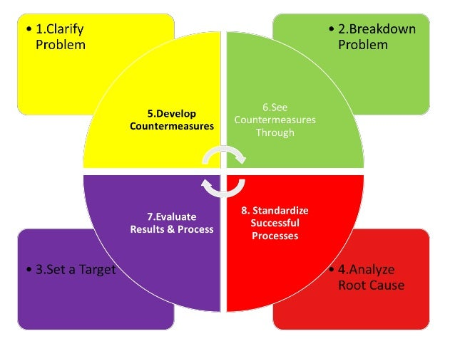 8-step problem solving methodology