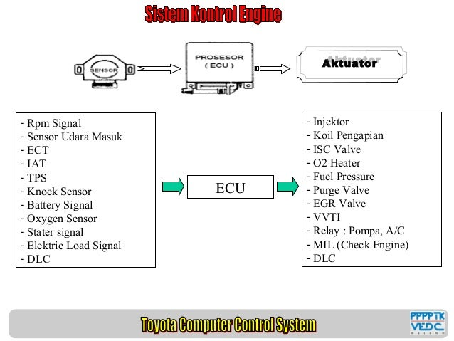 Terrific Toyota Soluna Wiring 101 Mecadwellnesstrialsorg