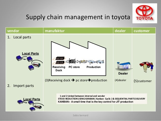 Summary of toyota supply chain