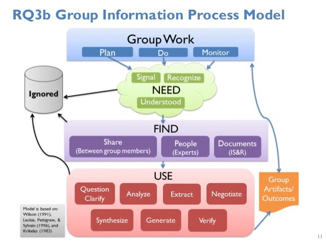 examining the implications of process and For any research project and any scientific discipline, drawing conclusions is the final, and most important, part of the process.