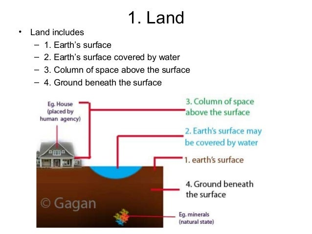 •  1. Land Land includes – 1. Earth's surface – 2. Earth's surface covered by water – 3. Column of space above the surface...