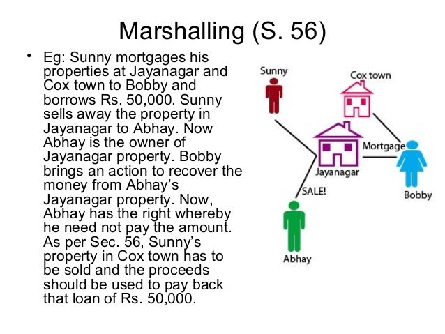 Marshalling (S. 56) • Eg: Sunny mortgages his properties at Jayanagar and Cox town to Bobby and borrows Rs. 50,000. Sunny ...