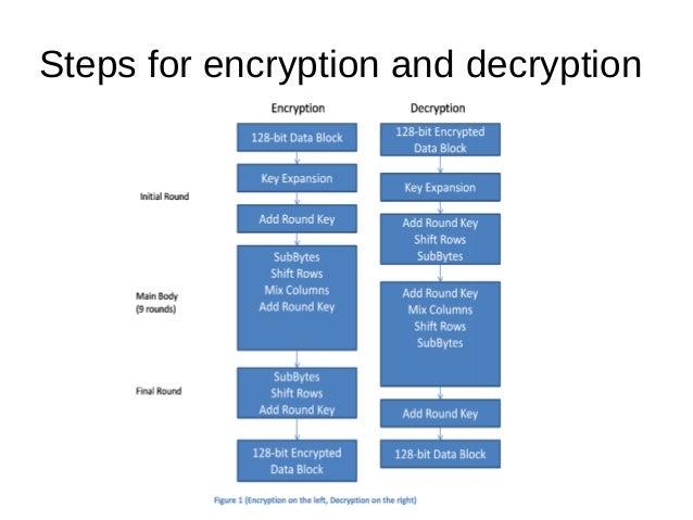 AES-Advanced Encryption Standard