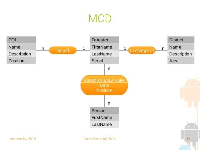 session fev 2016 Yann Caron (c) 2014 48 MCD In charge ofrecordn 1 1 n Forester FirstName LastName Serial POI Name Descript...
