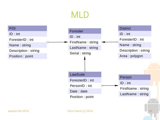 session fev 2016 Yann Caron (c) 2014 49 MLD Forester ID : int FirstName : string LastName : string Serial : string POI ID ...